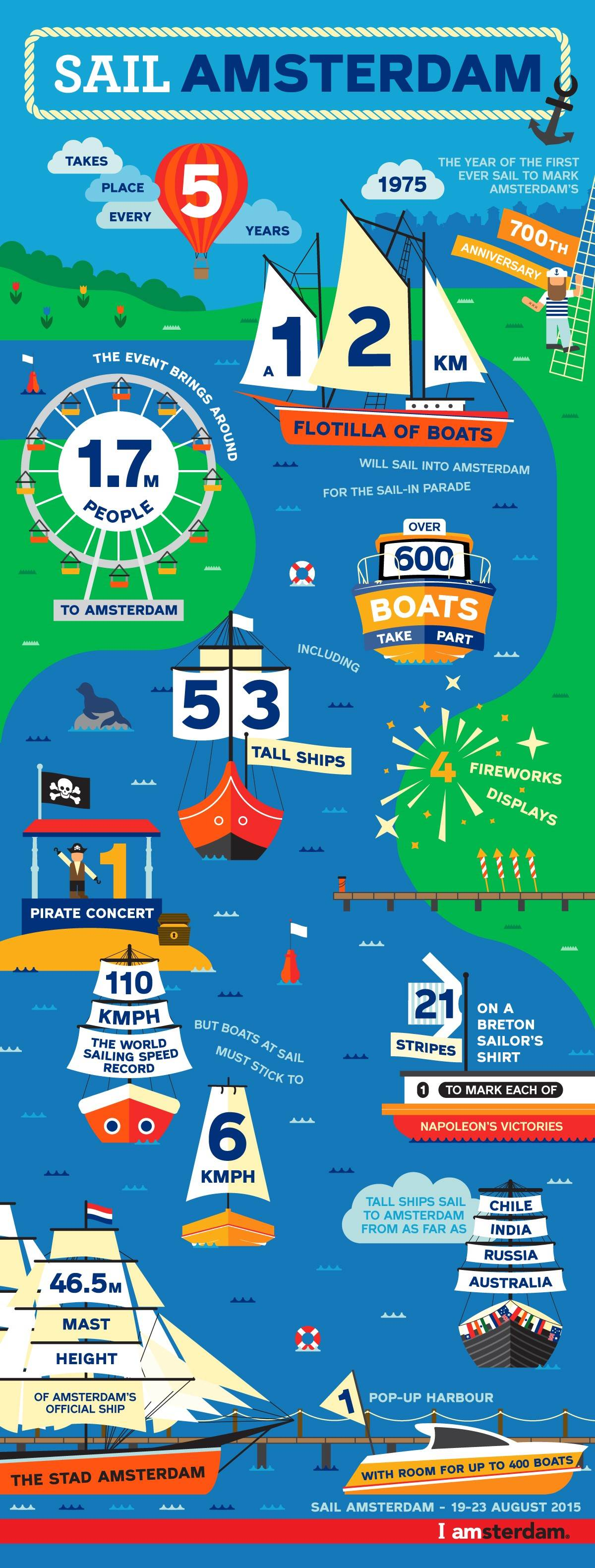 SAIL infographic